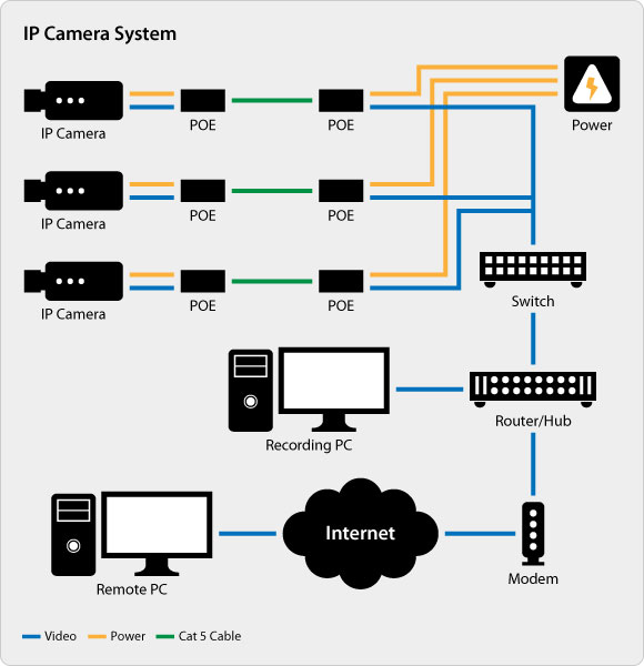 comparing analog vs ip surveillance technology rh discount security cameras net IP Security Camera System Wiring Diagrams Address for IP Camera System