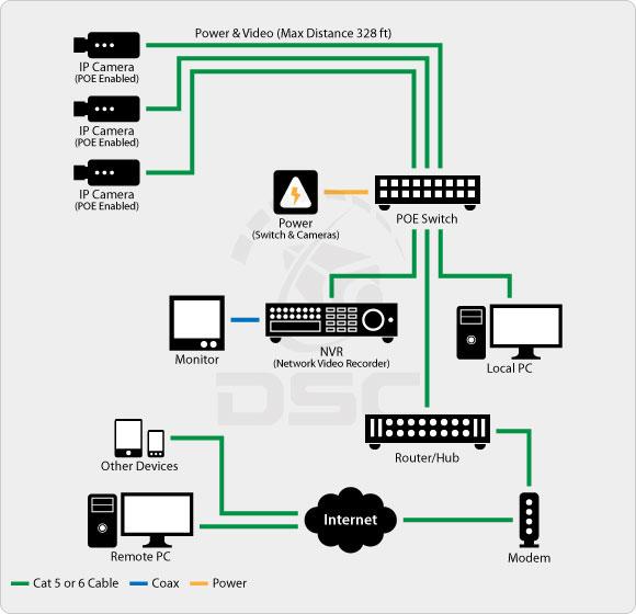 IP Camera System Design