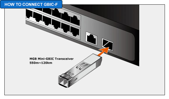 How To Connect GBIC-F